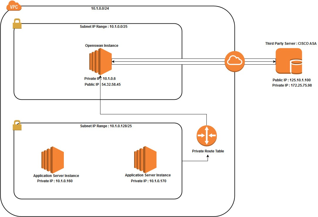 Setup Site-To-Site VPN Between AWS Platform and Third Party