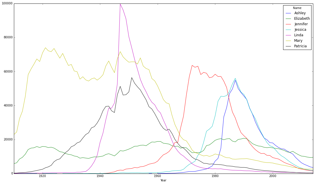 US Baby Names — Data Visualization and Exploration with Seahorse