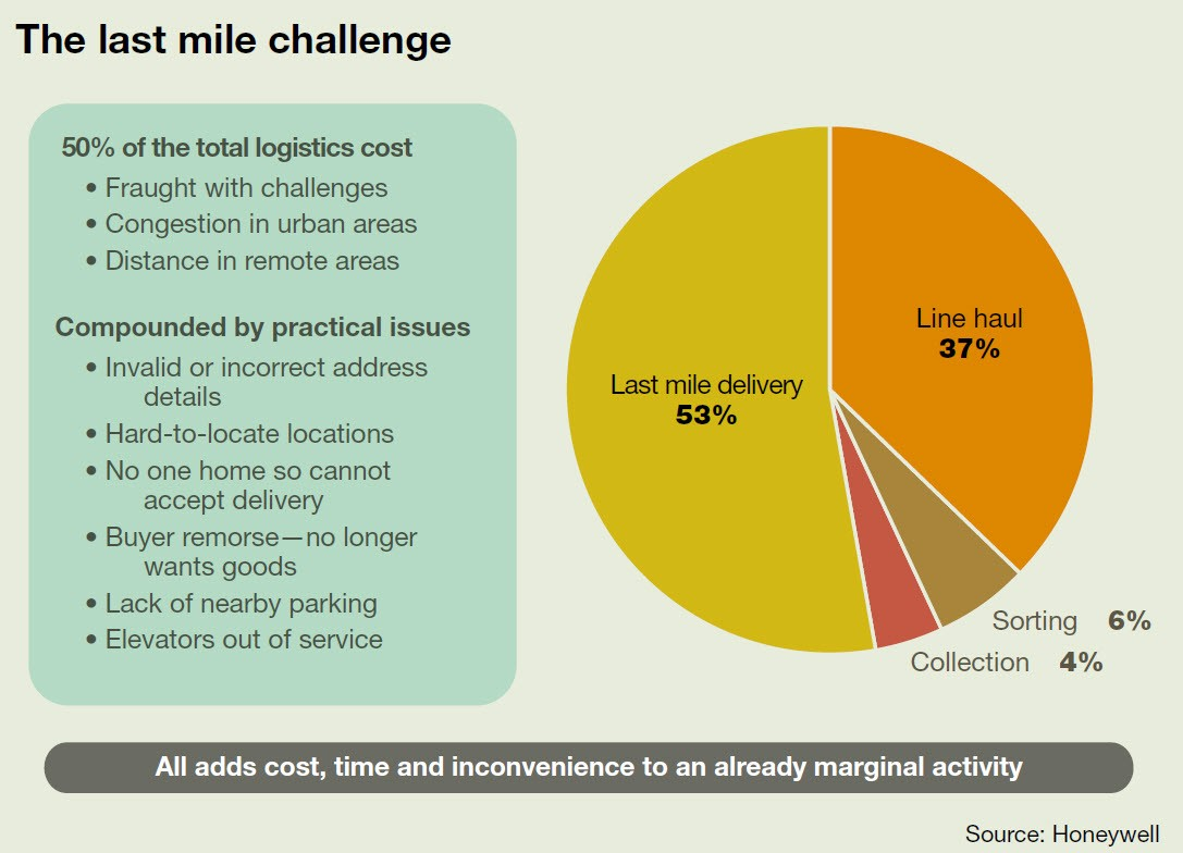 Delivery Robots as Last-Mile Solution? - Michael Wang - Medium
