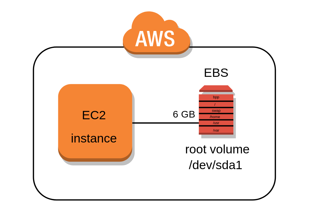 AWS — Difference between EFS and EBS | by Ashish Patel ...