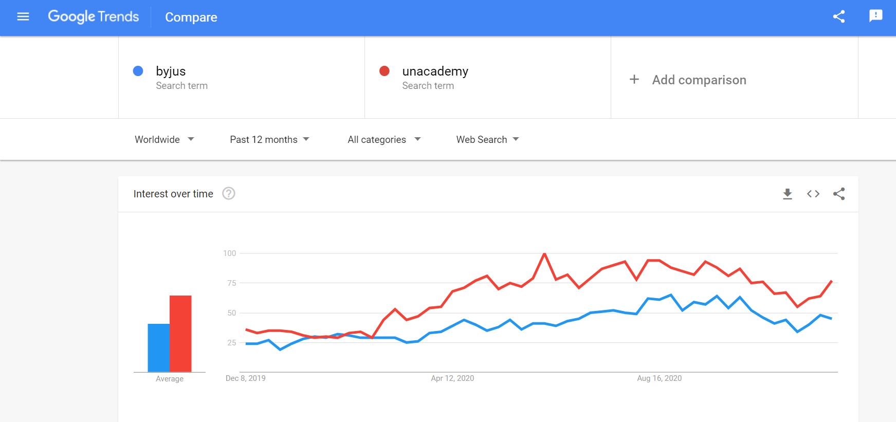 this report is take from google trends