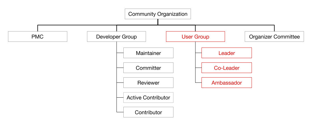 Figure 2. New community structure — User Group