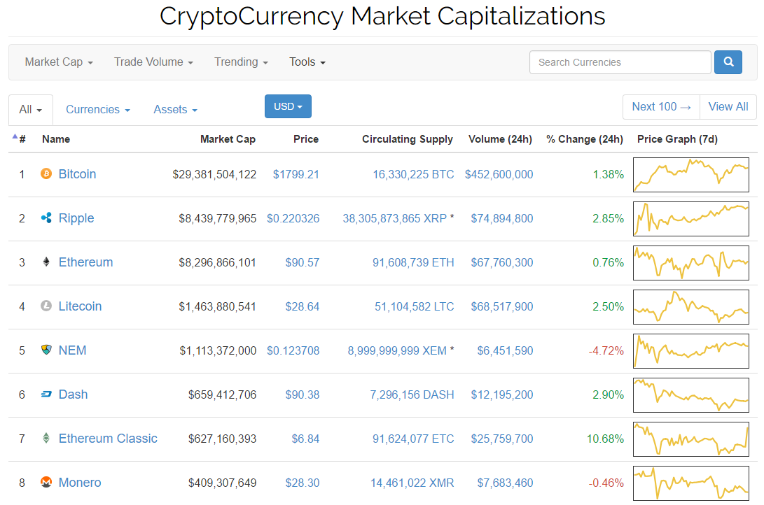 Cryptocurrency market cap apie hey naked on a bet