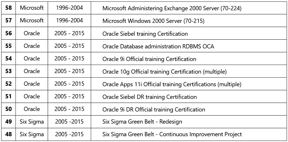 Legacy, Certifications, Novell, #CNA, CNE,#Oracle,#Windows,#MCSE,Networking, #Satyen #Cloudleader, Brussels