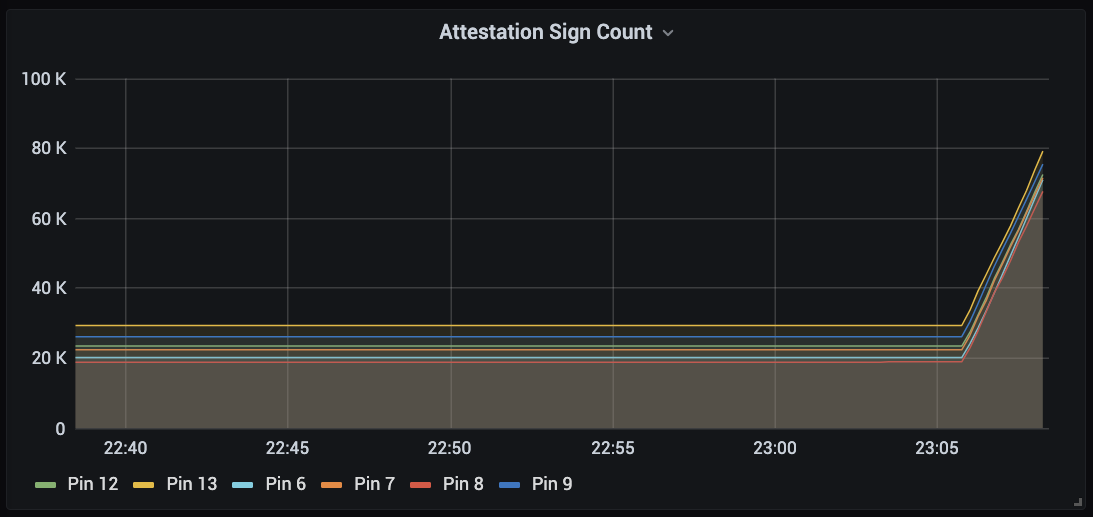 A graph showing a sharp upwards increment in signature counter values for multiple keys