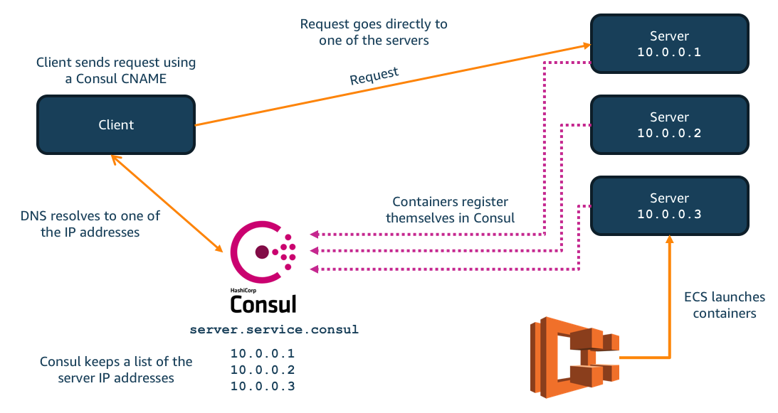 How to setup Service Discovery in Amazon Elastic Container