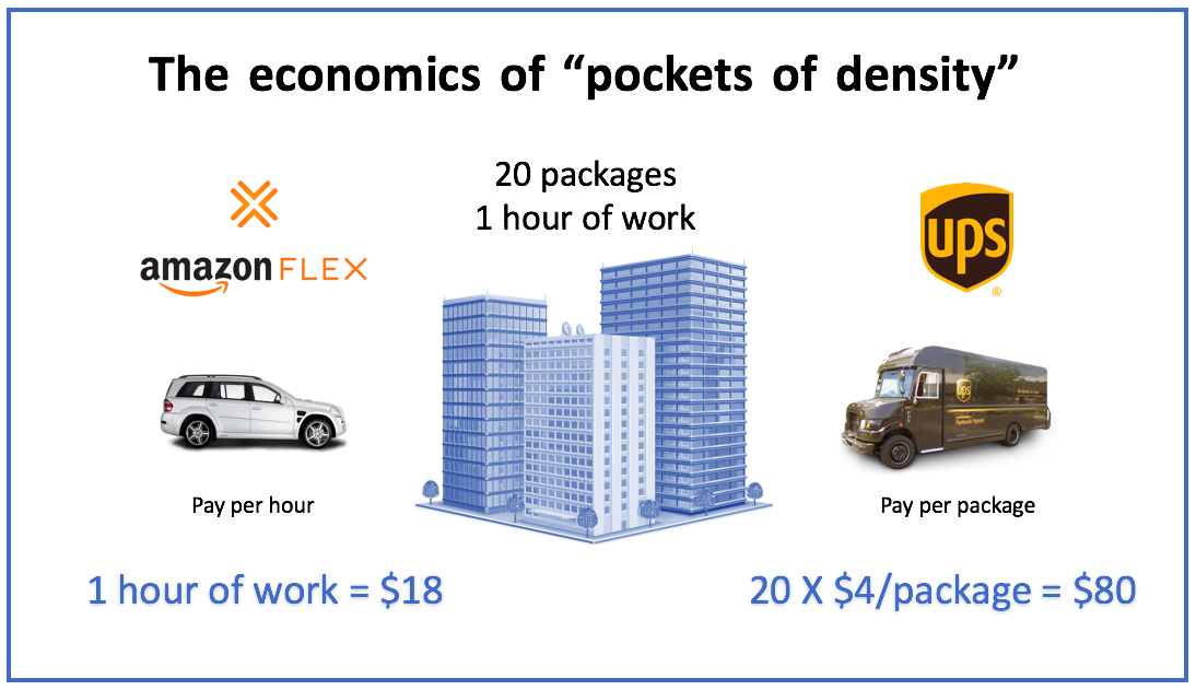 Ups Package Delivery Driver Pay >> Make No Mistake Amazon Is Going To Take On Delivery