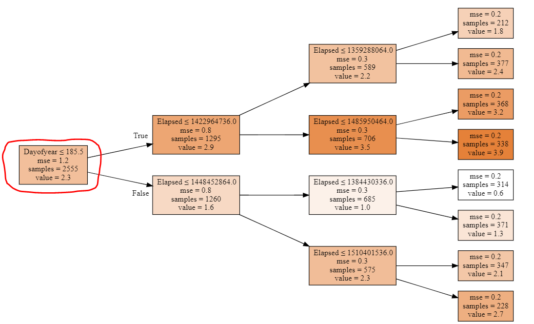 Machine Learning Basic, understand the limit of Trees with