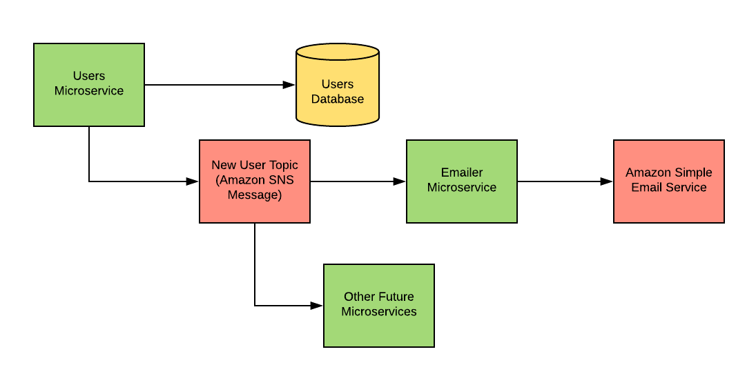 Robust Microservices Communication with Amazon SQS Queues