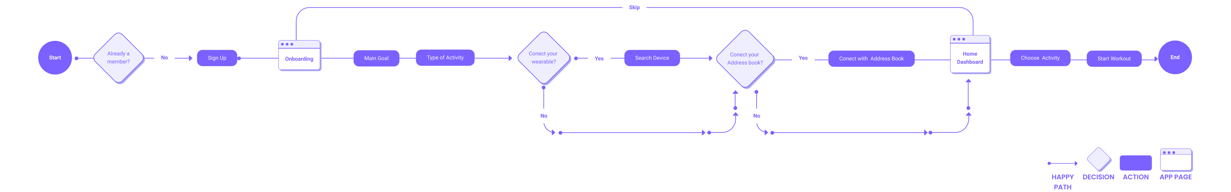User Flow—Onboarding and chose an activity