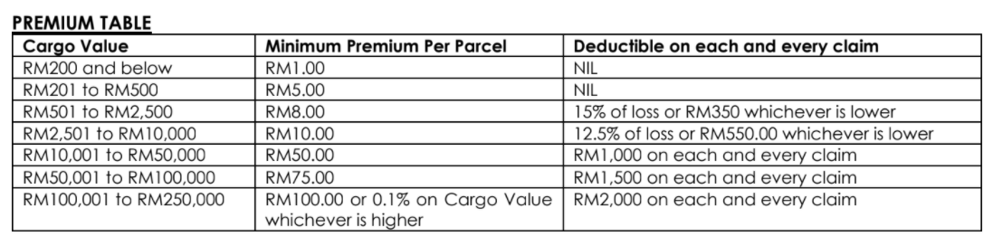 List Of Taobao Shipping Agents In Malaysia In 2020 By Ageloop Medium