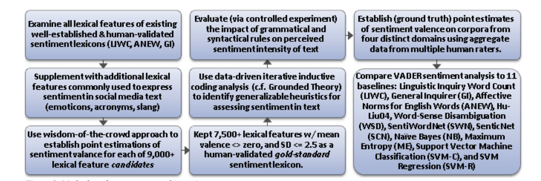 Simplifying Sentiment Analysis using VADER in Python (on