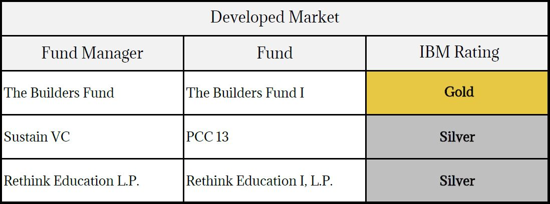 The 2017 Best for the World Funds - B the Change