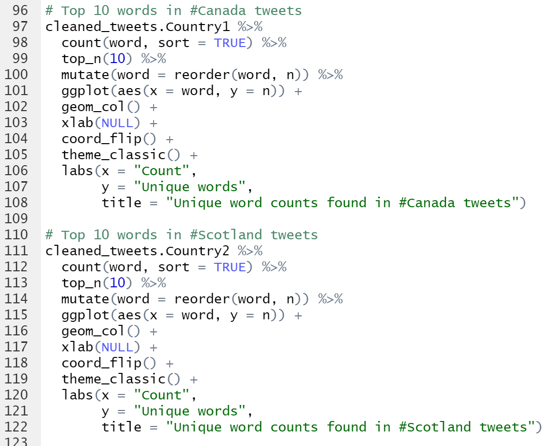 Find Tweets With Certain Words twitter sentiment analysis and visualization using r