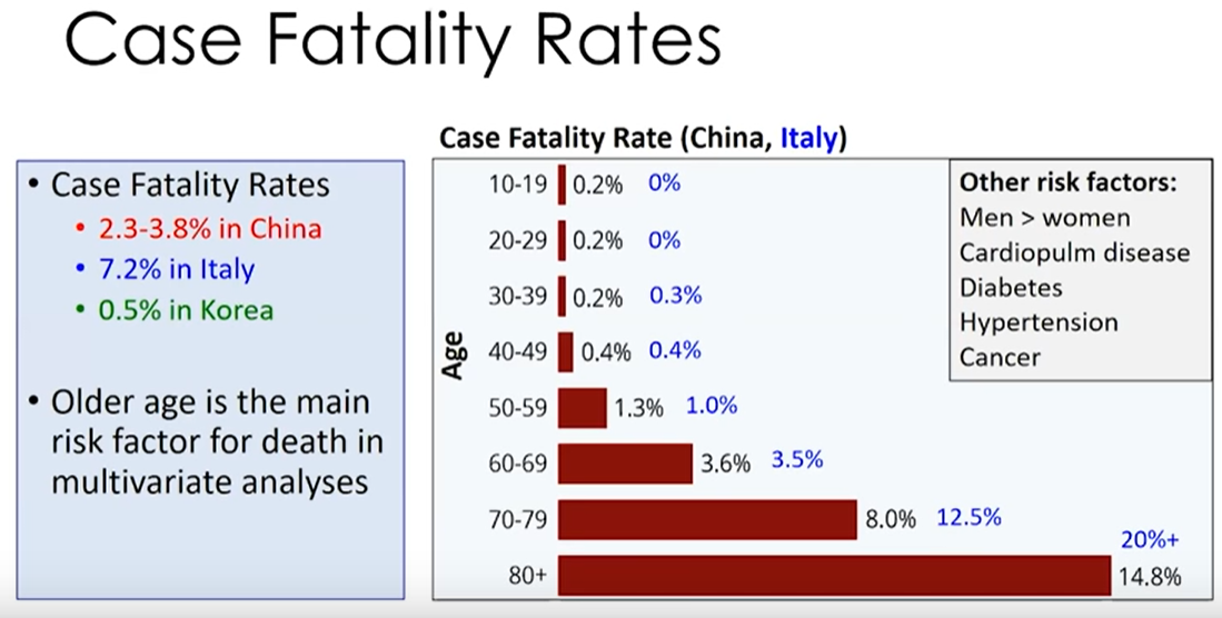 Case fatality rate for COVID-19 is highest in the elderly population
