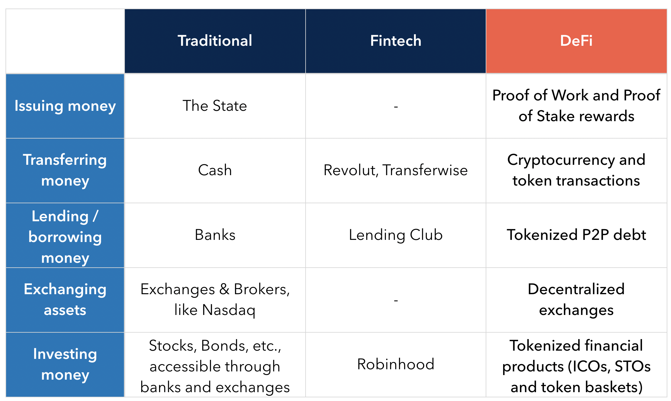 Comparison between traditional finance, fintech and DeFi for different financial services