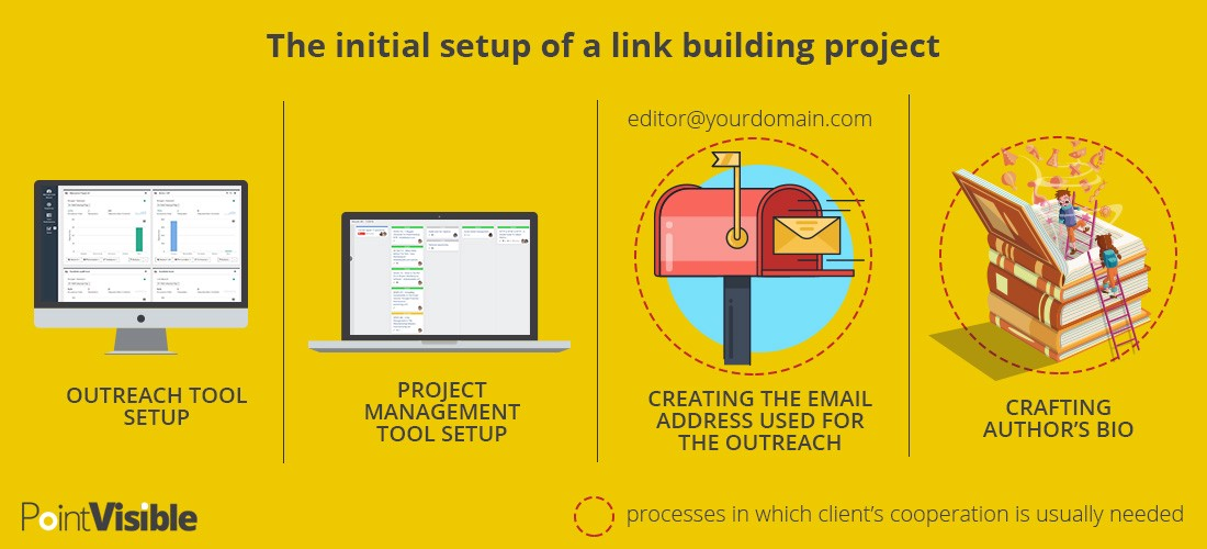 How To Successfully Outsource Link Building Projects