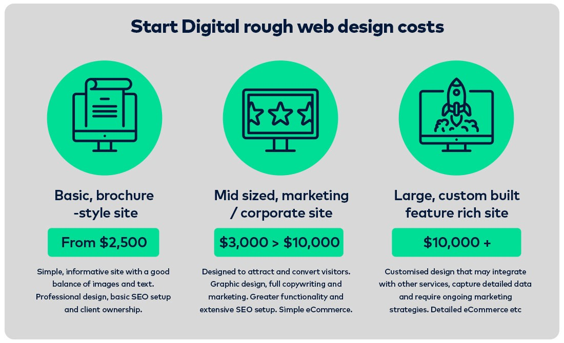 How much does a website cost in 2017? - The Startup - Medium