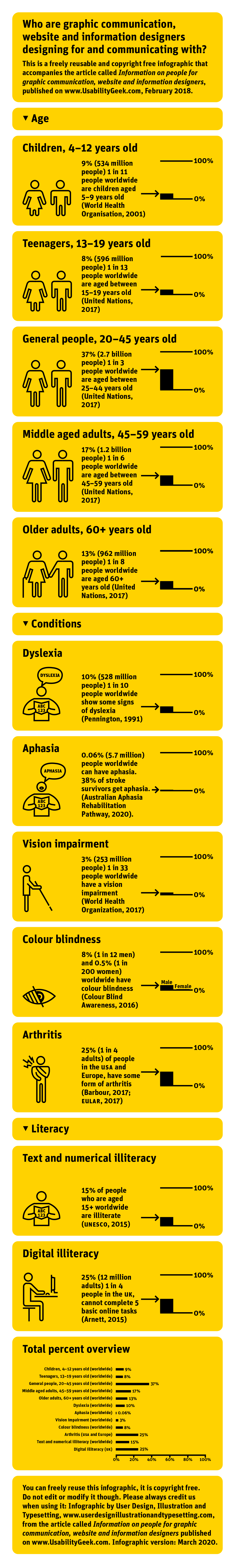The infographic, 12 different types of people information in yellow landscape module horizontal boxes, in text and graph form