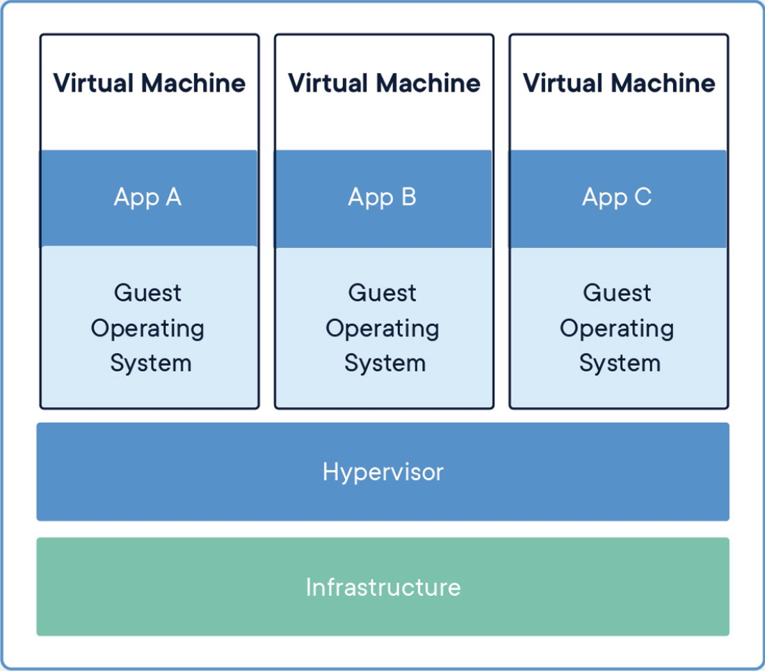 Virtual Machines in container management