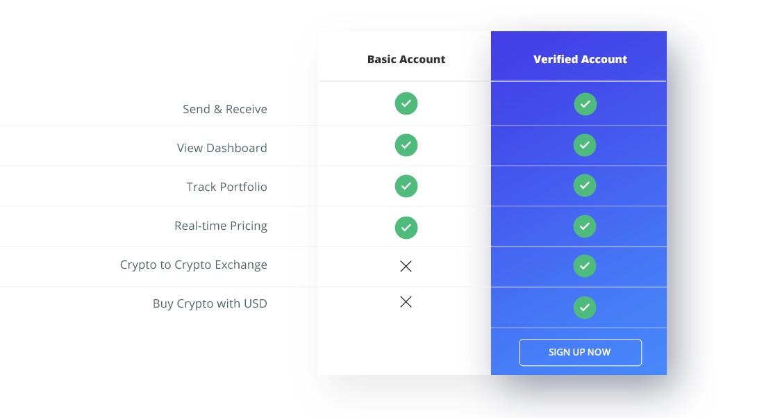 You only need to go through ShapeShift's full verification process to trade on the platform.