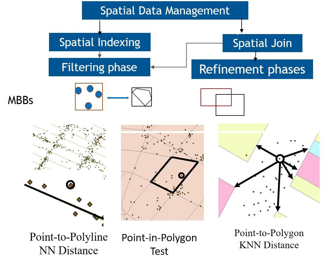cuSpatial Accelerates Geospatial and Spatiotemporal Processing
