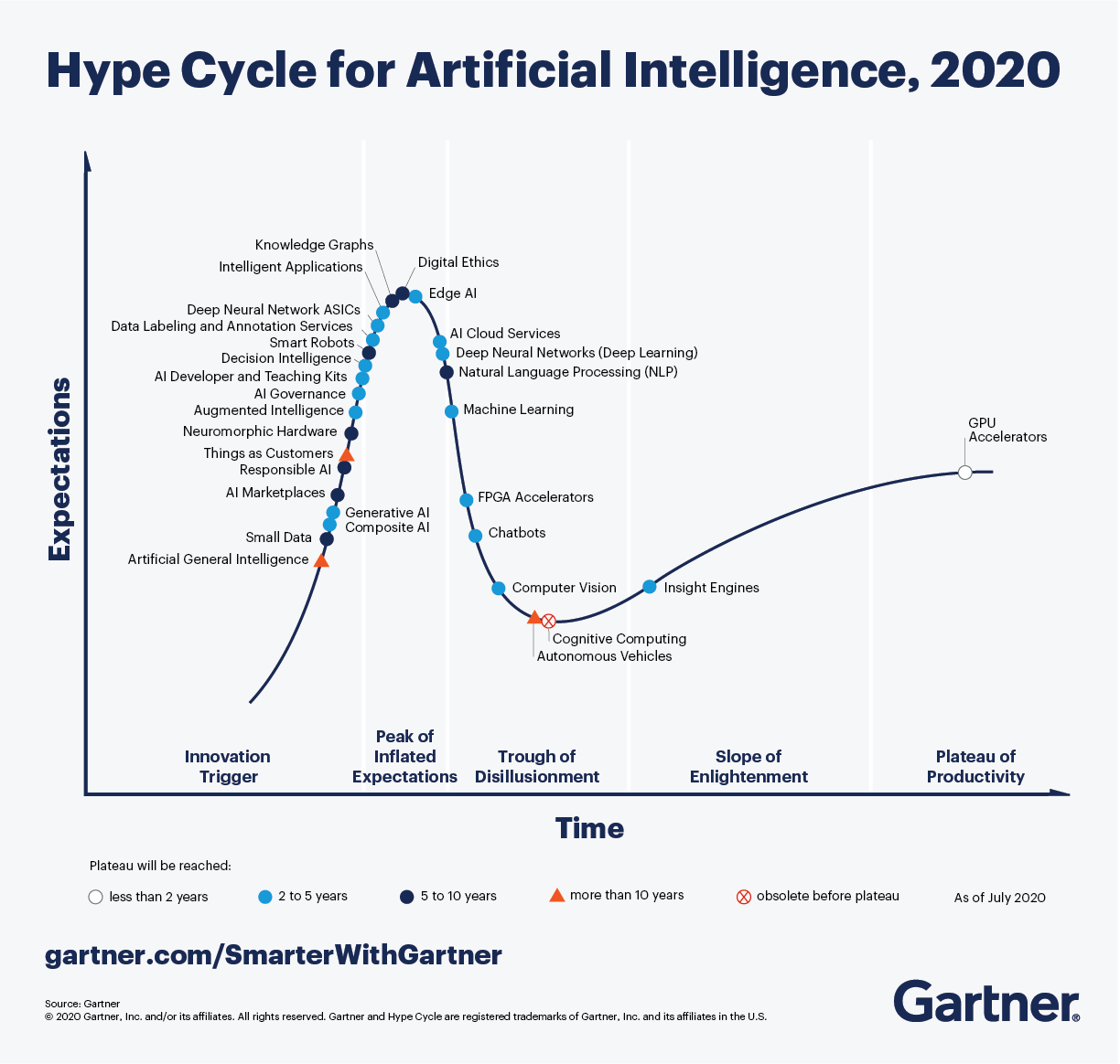 Gartner's hype cycle for 2020—a line graph that plots new and emerging technologies on a hype cycle.