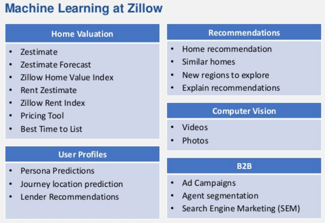 Zillow Data Science Interview - Acing AI - Medium