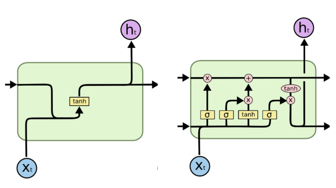 A Beginner's Guide to Recurrent Neural Networks - Caryn