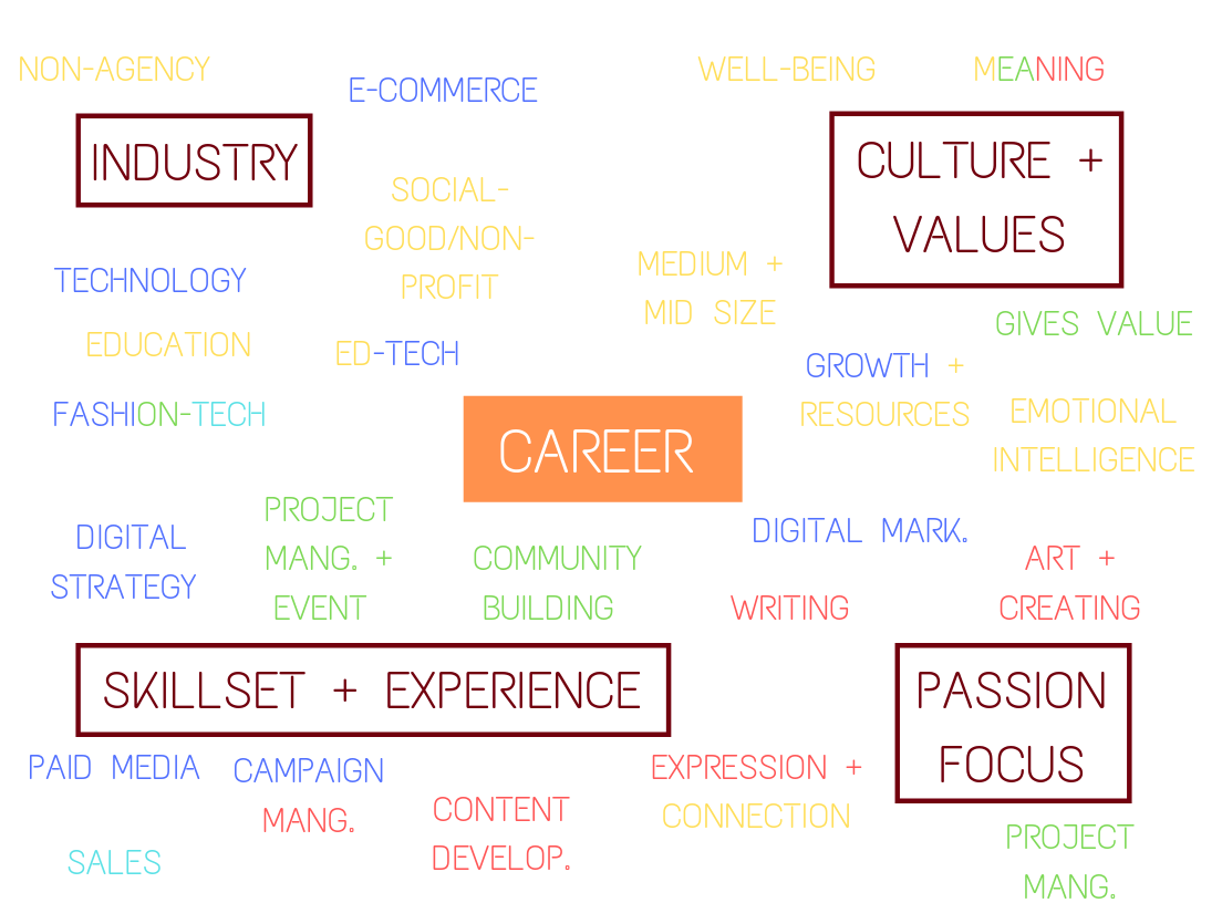 How to Find Your Why in Your Career | by Jeremy Divinity | The Startup |  Medium