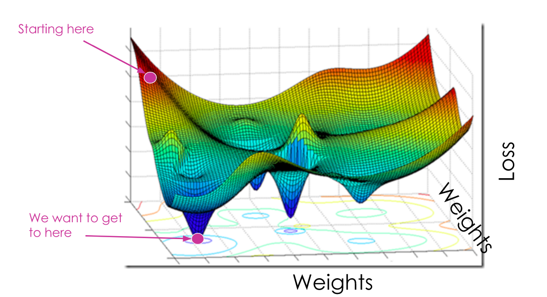 A graph displaying a 3D landscape with peaks and troughs. The lowest point is highlighted