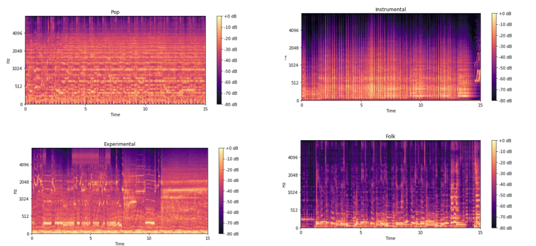 Using CNNs and RNNs for Music Genre Recognition - Towards