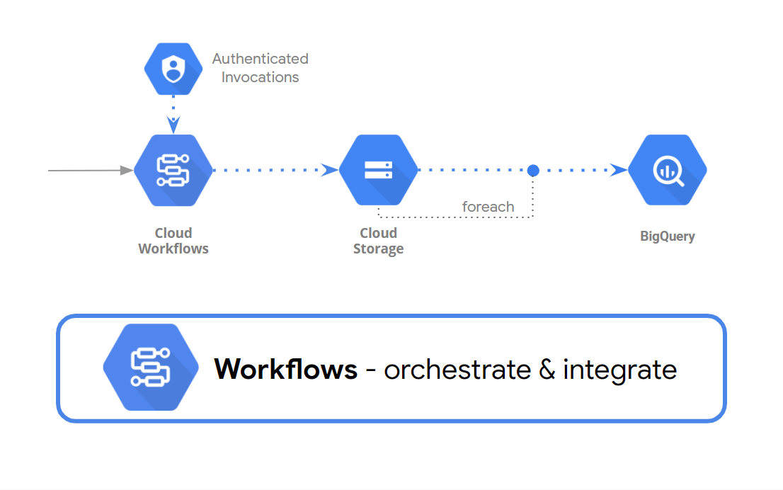Loading Data Into BigQuery From Cloud Storage by using Cloud Workflows.