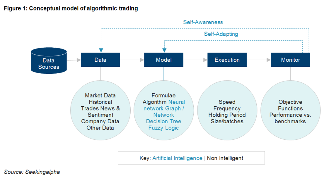 Algo Trading 101 for Dummies like Me - Towards Data Science