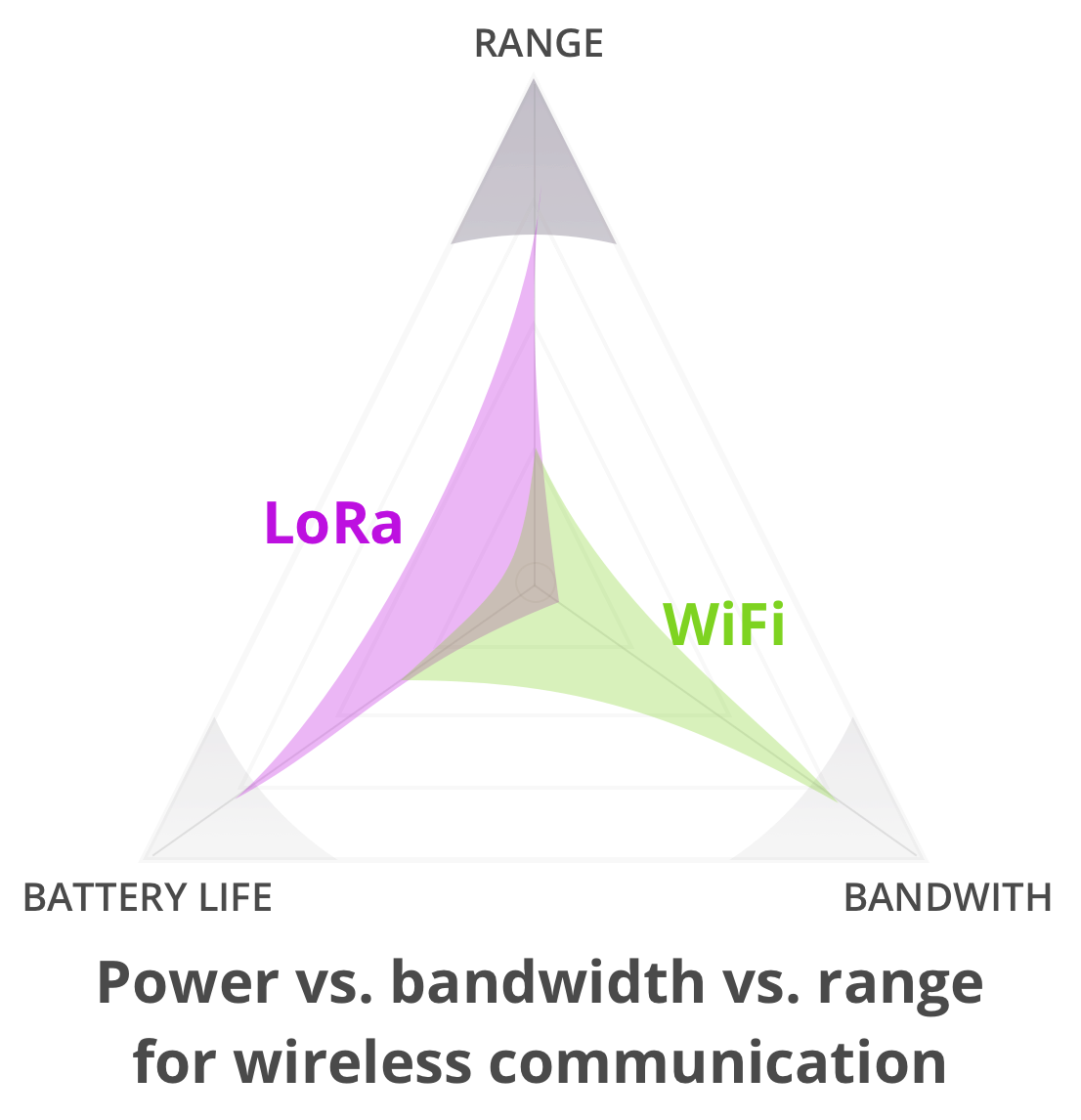 3 Differences between LoRa and WiFi - Samuel L Martinet - Medium