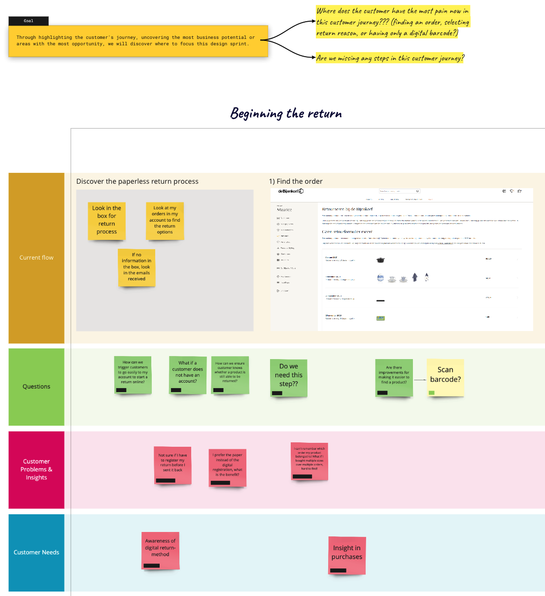A portion of our customer journey map