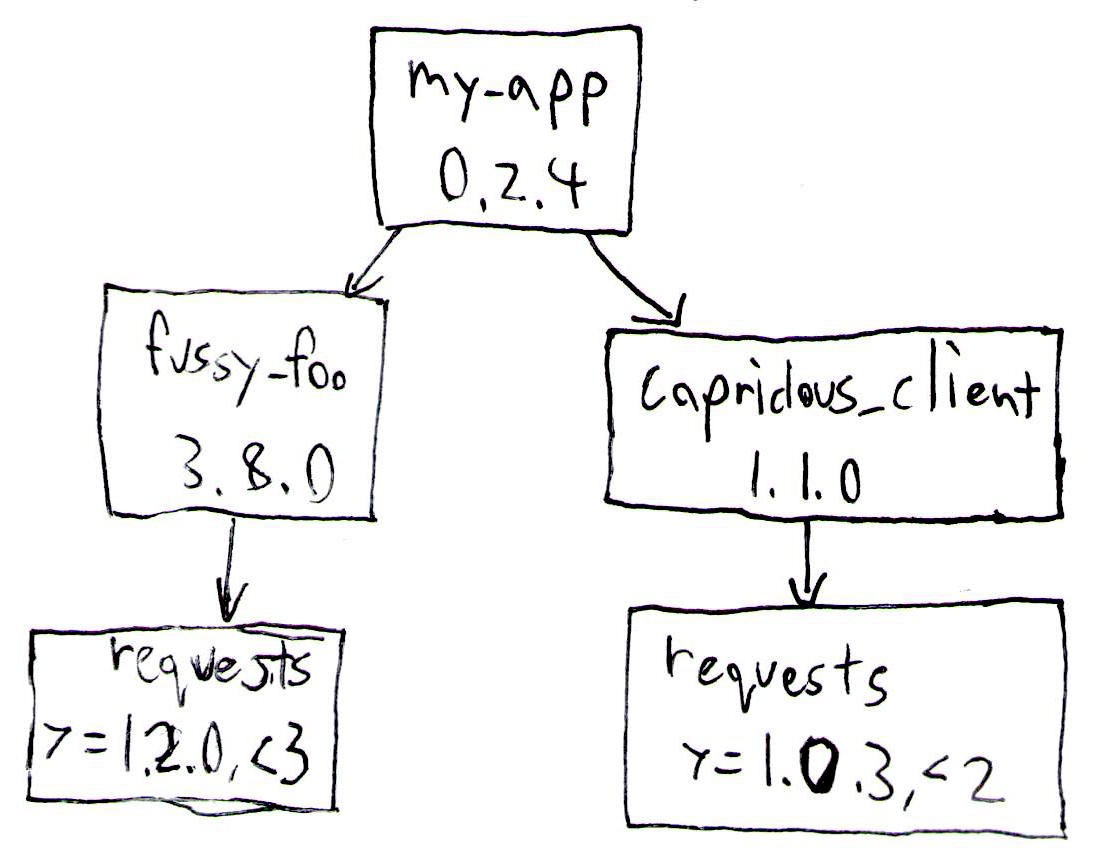 In this case, my_app depends on fussy_foo and capricious_client, which depend on overlapping versions of requests. By looking at the dependency diagram, we can see that requests>=1.2.0,</a> In this case, my_app depends on fussy_foo and capricious_client, which depend on overlapping versions of requests. By looking at the dependency diagram, we can see that requests>=1.2.0,<2 will satisfy both clients. If capricious_client's version of requests is installed, its version of requests will be used, which will probably be fine, since pip will pick the most recent version of requests satisfying the constraints. If fussy_foo's version of requests is installed, though, it'll install a version of requests that will be too new for capricious_client.[/caption]</p><p>[caption id=