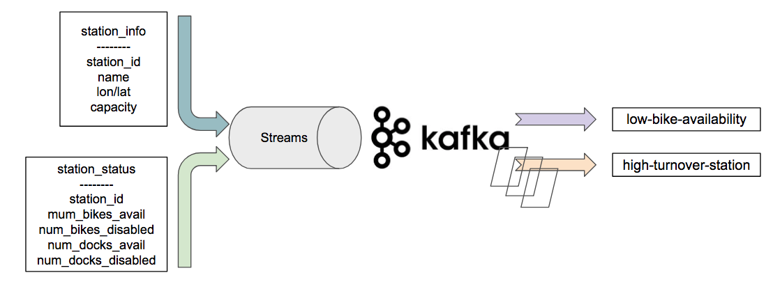 Tracking NYC Citi Bike real time utilization using Kafka Streams