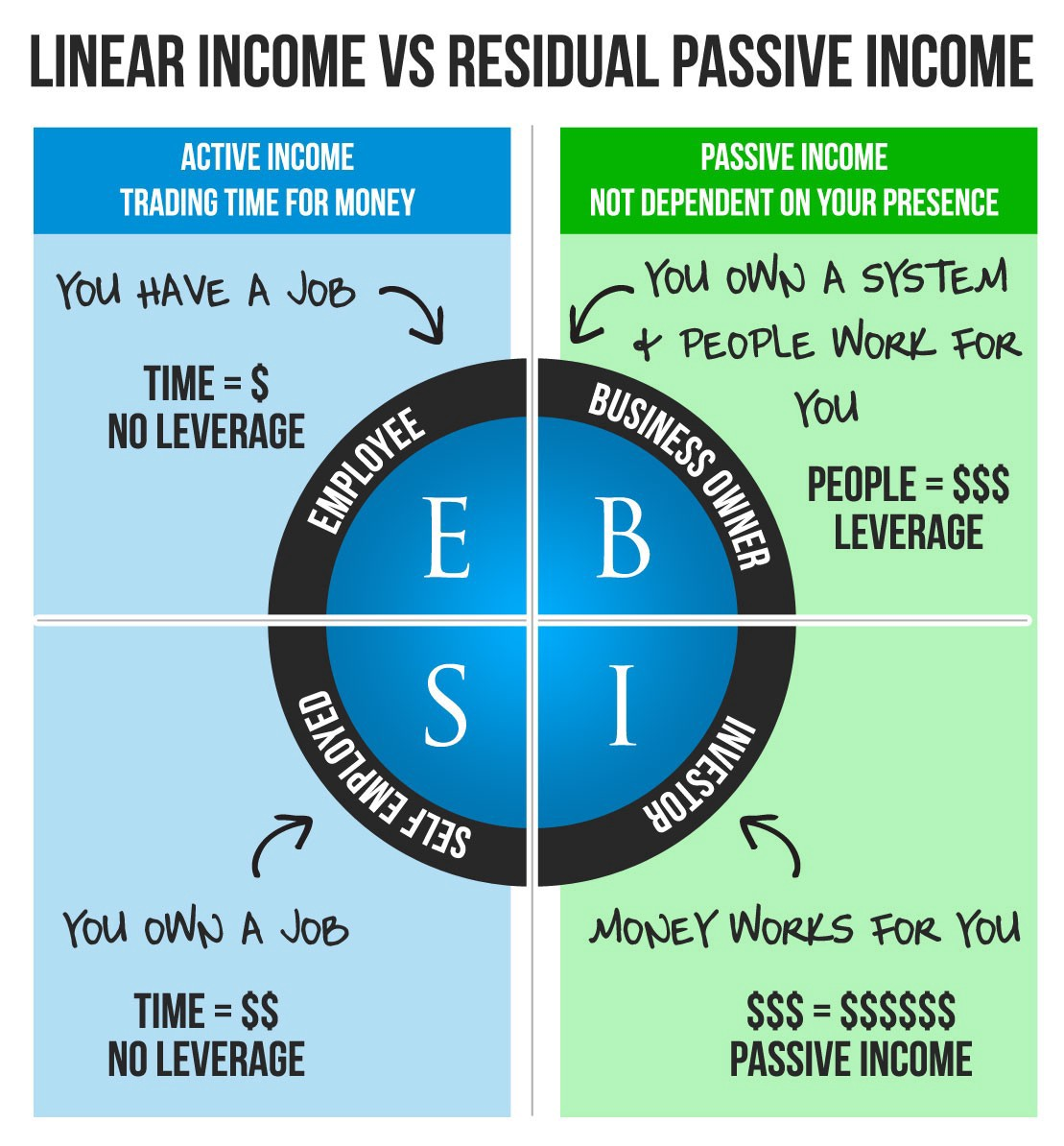 Passive Income Ideas For 2021 The Definitive List Of Passive Income By Casey Botticello Escaping The 9 To 5 Medium