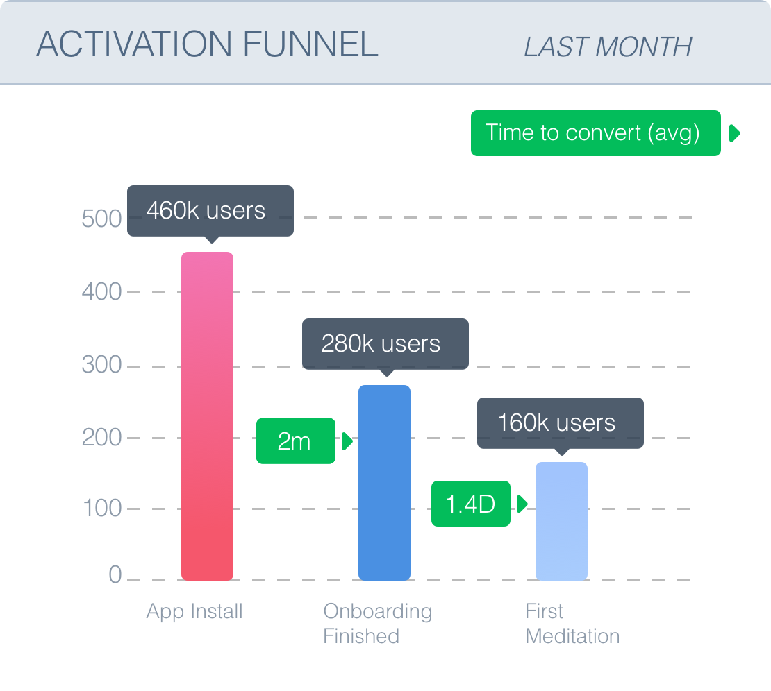 An example Activation Funnel