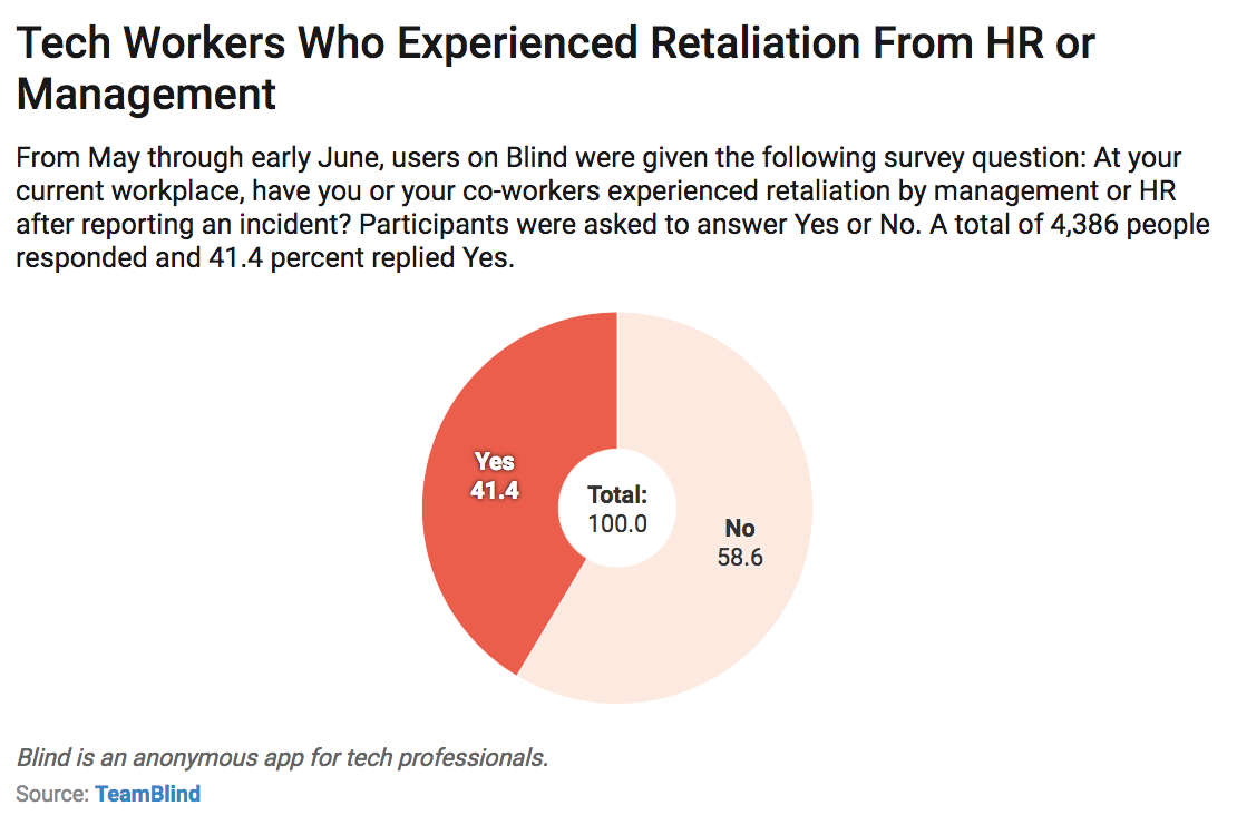 Survey: 41 Percent of Tech Employees Say Management Retaliated