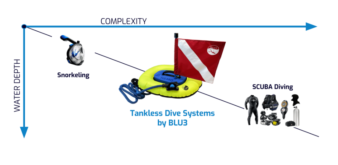Surface-supplied air system compared to snorkeling and scuba diving
