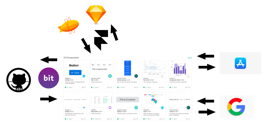 7 Tools For Building Your Design System In 2020 By Jonathan Saring Bits And Pieces