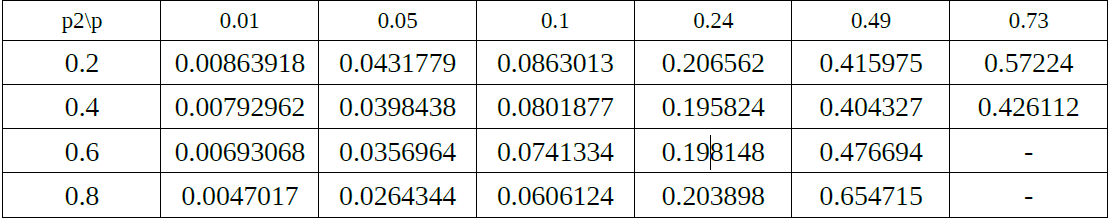 Table 4. Probability of Theoretical Undetected Error of different values of p to values of p2