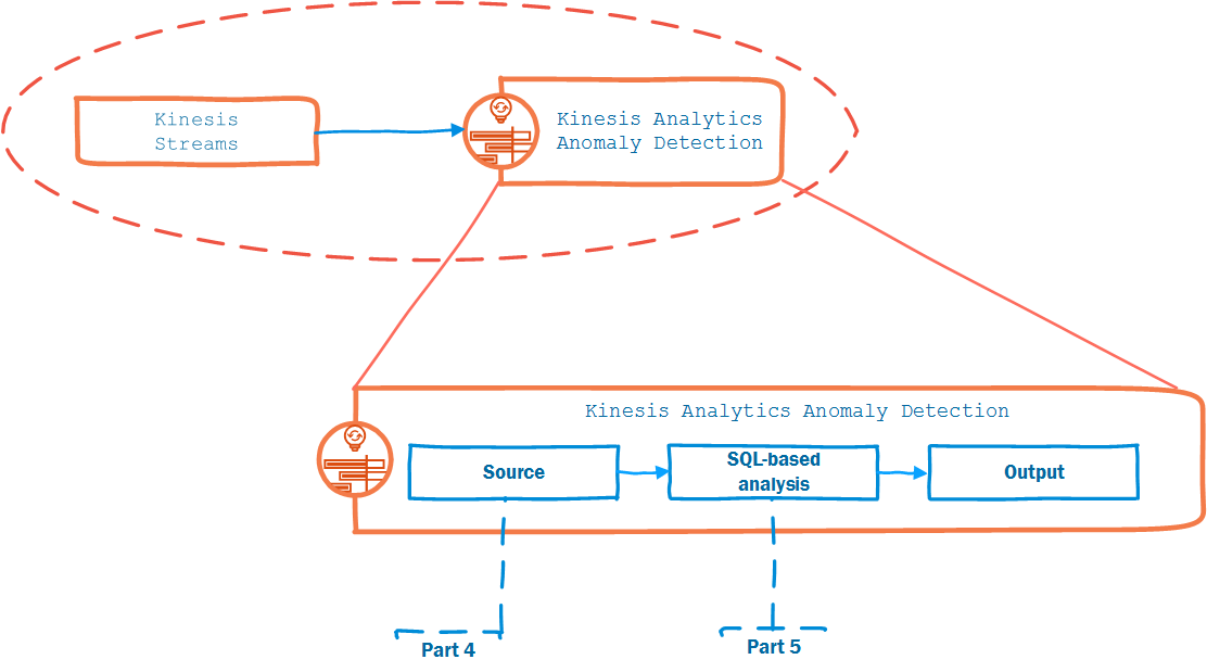 Real-time Anomaly Detection in VPC Flow Logs, Part 5
