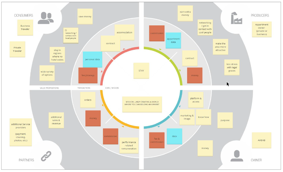 Why platform businesses need a new business model canvas?