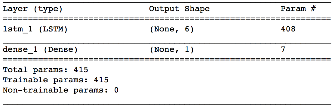 A Guide For Time Series Prediction Using Recurrent Neural