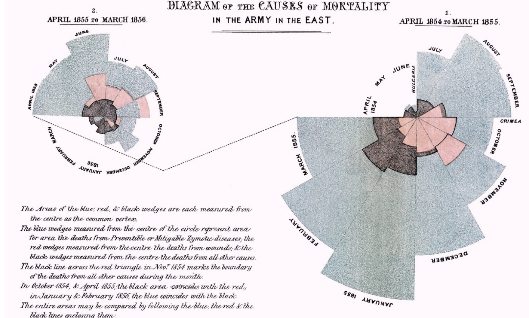 Causas da Mortalidade no Exército do Leste - Florence Nightingale  (Fonte: https://github.com/dipanjanS/art_of_data_visualization)