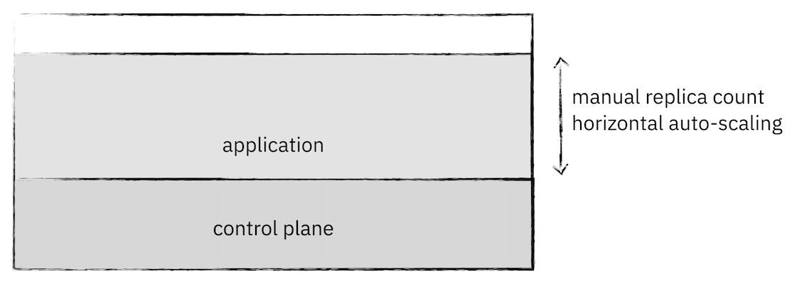 a cluster showing application scaling