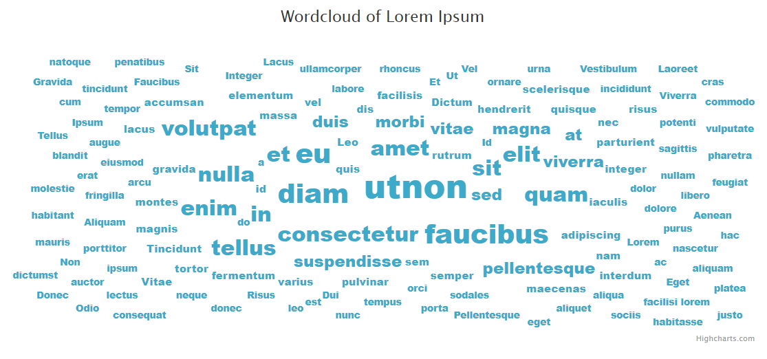 Creating awesome word clouds using Highcarts JS - Petro